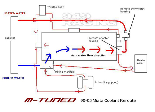 Topic besides Page1 besides Watch in addition Wiring Diagram Further Mazda Miata Ignition On besides My Mild Miata Build T589123. on miata engine diagram